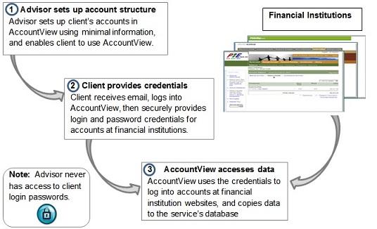 access client login